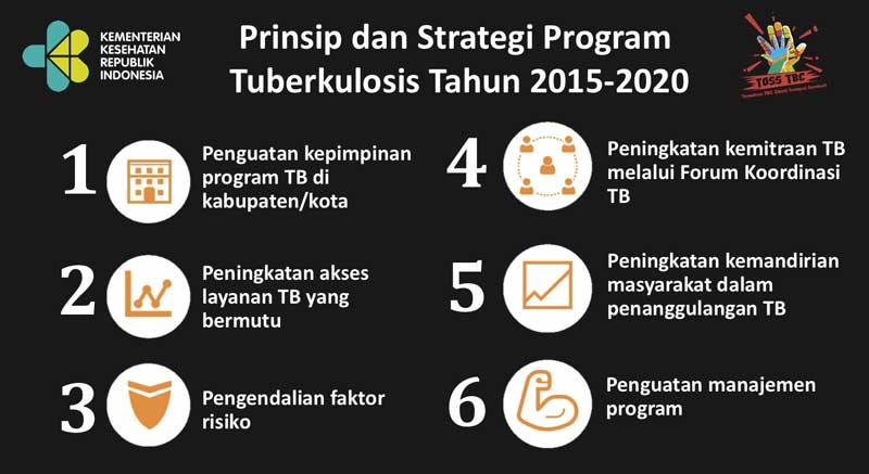 Prinsip dan Strategi Program Tuberkulosis Tahun 2015 2020