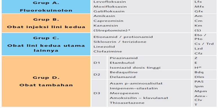 Obat TBC RO