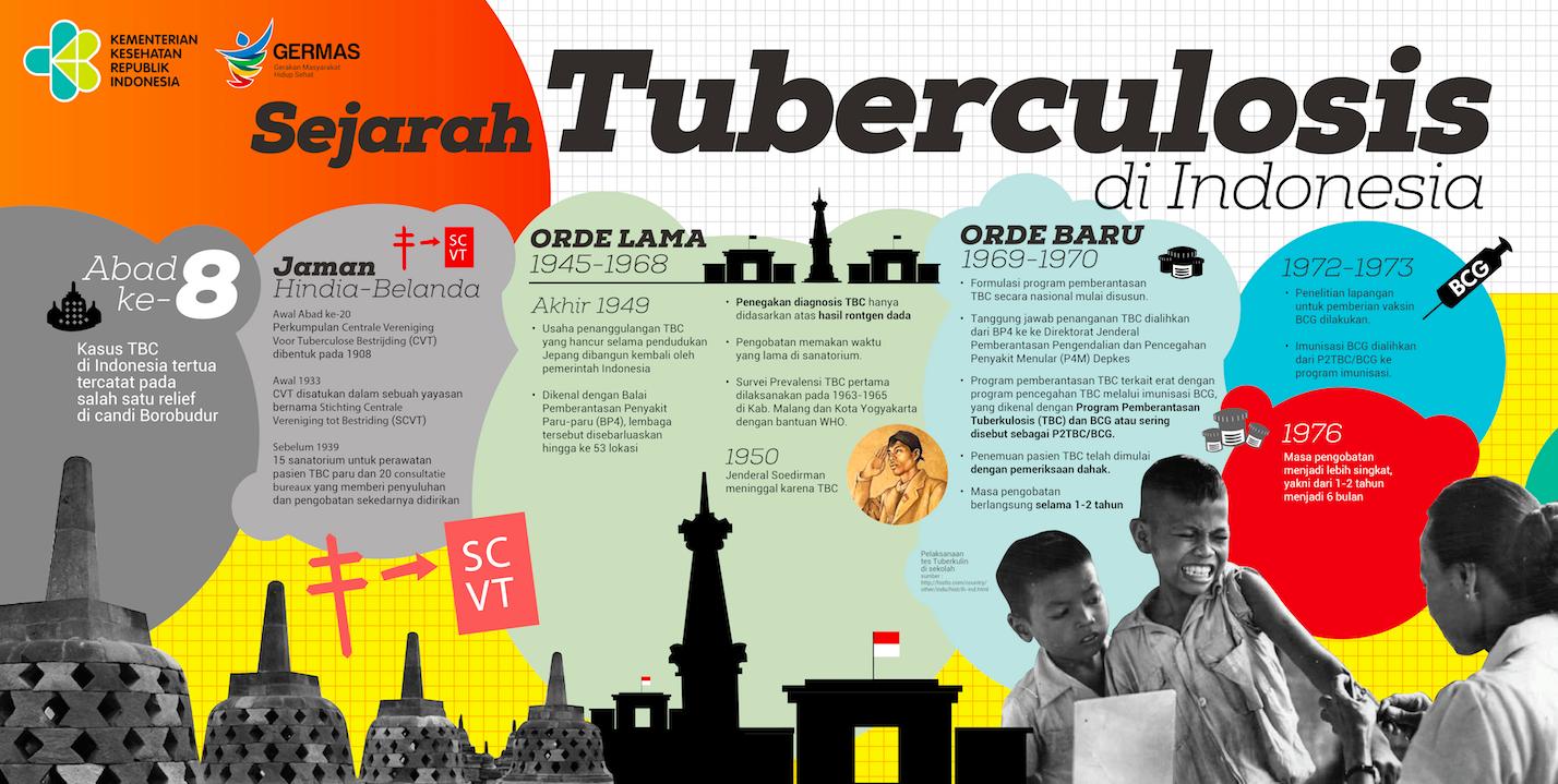 sejarah tuberkulosis di Indonesia